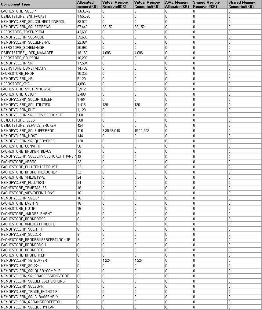 buffer Data