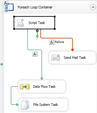 SSIS_For_Loop_with_Script_Task