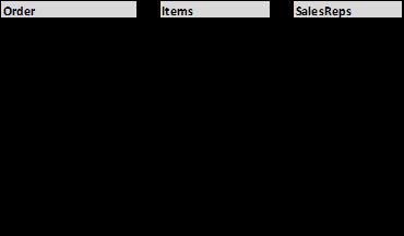 3 SQL Questions