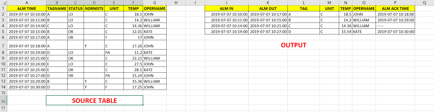 SQL query to display vertical data horizontalyy with another columns
